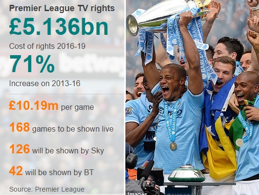 Premier-League-TV-rights-money-distribution