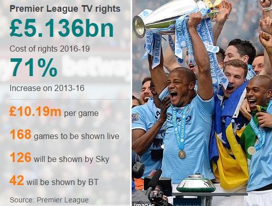 Premier-League-TV-rights-money-distribution