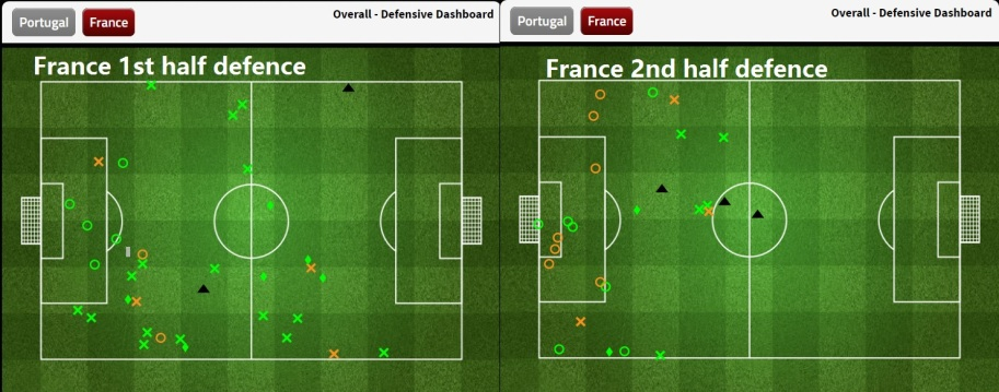 fra defence 1st 2nd half comparison