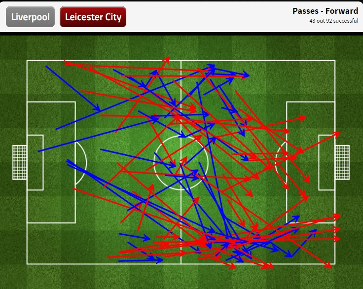 Leicester offensive passing first half.jpg