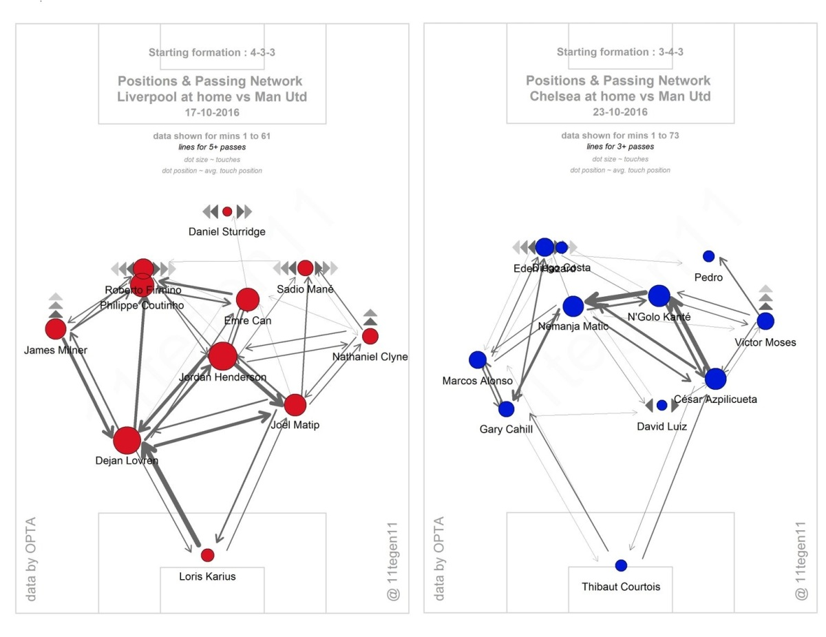 passing-pattern-liverpool-and-chelsea-v-man-utd