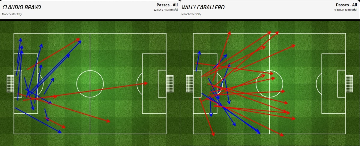 bravo caballero passing map manchester city v barcelona.jpg